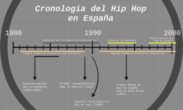 Rap Español- Top Raperos Españoles