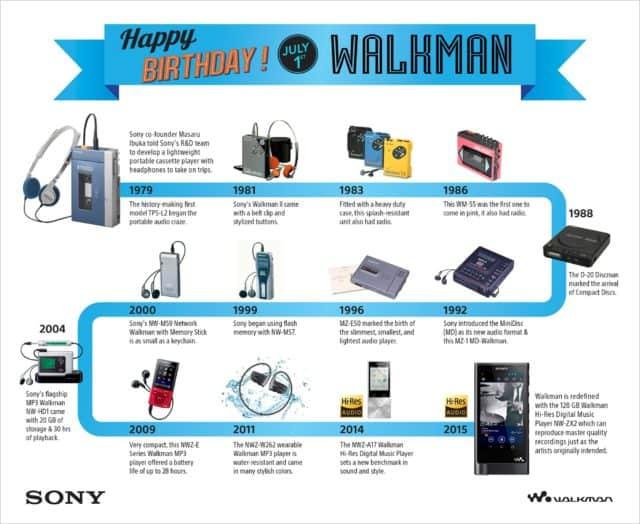 Historia del Walkman